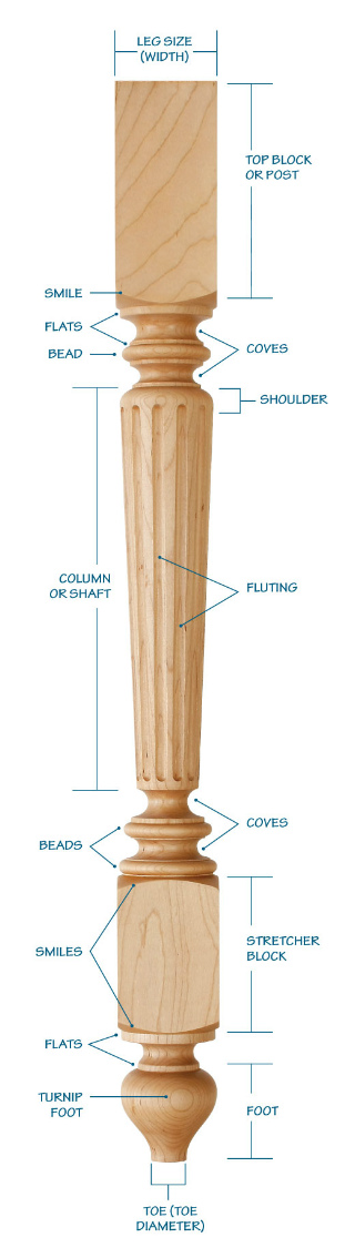 The anatomy of a table leg tablelegs dining table leg but not all contemporary designs tend to favor a clean taper and minimal detailing while traditionalist designs often include most watchthetrailerfo